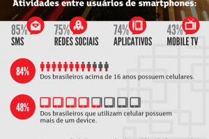 Mercado Mobile no Brasil