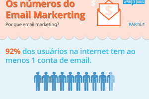 Infográfico  Os Números do Email Marketing